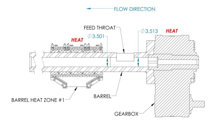 Figure 2 3.5 inch Barrel with Integral Feed Throat Bolted Directly to Gear Reducer